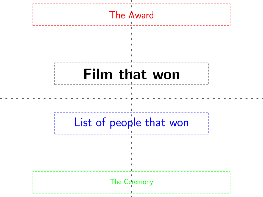 Typography Oscars Layout